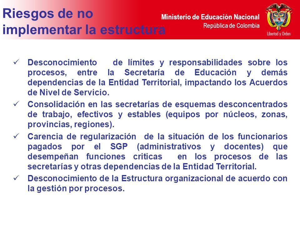 Ministerio de Educación Nacional República de Colombia Riesgos de no implementar la estructura Desconocimiento de límites y responsabilidades sobre lo