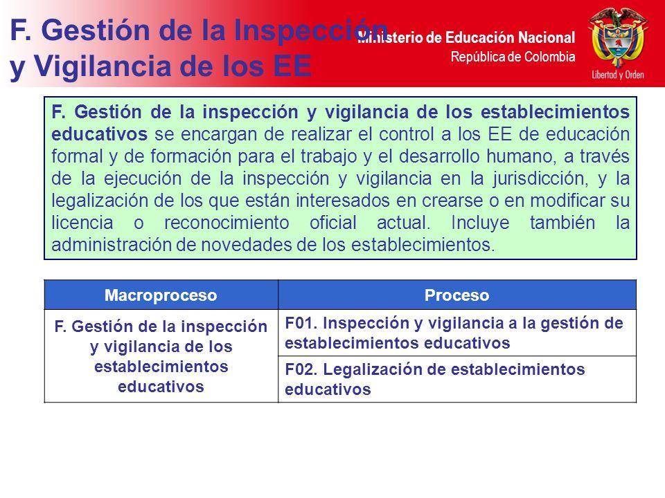 Ministerio de Educación Nacional República de Colombia MacroprocesoProceso F. Gestión de la inspección y vigilancia de los establecimientos educativos