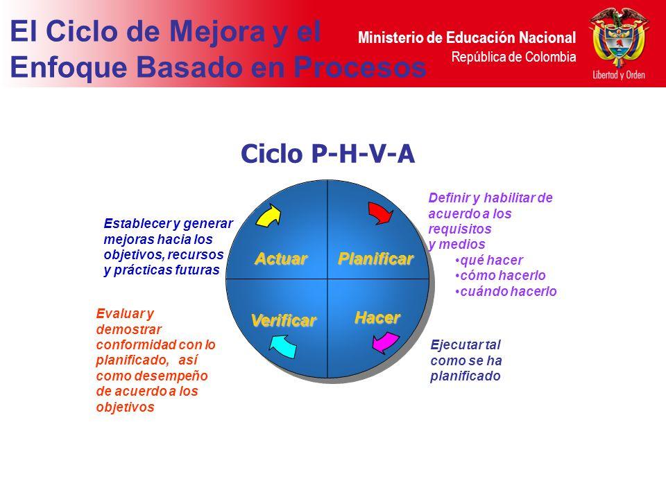 Ministerio de Educación Nacional República de Colombia El Ciclo de Mejora y el Enfoque Basado en Procesos Ciclo P-H-V-A Definir y habilitar de acuerdo