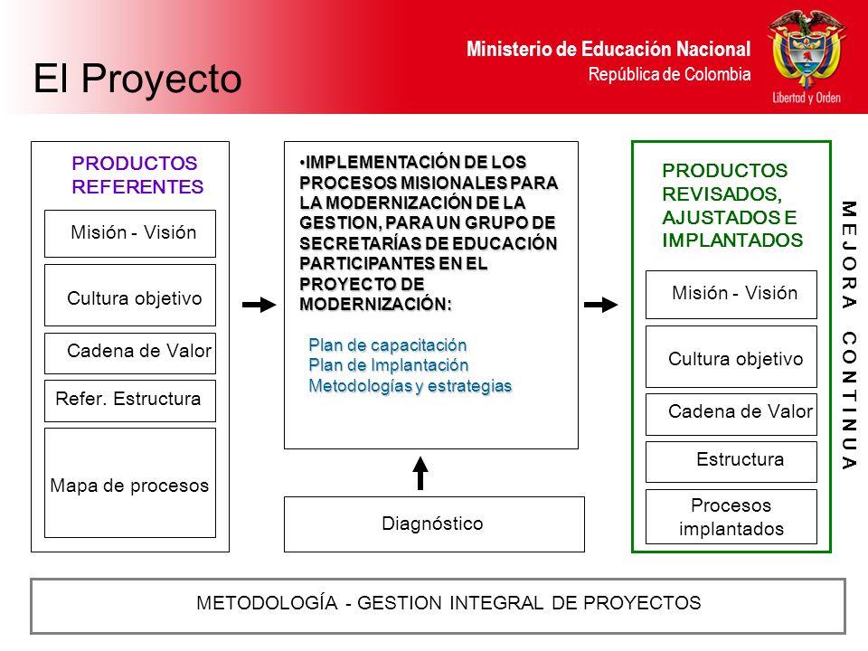 Ministerio de Educación Nacional República de Colombia IMPLEMENTACIÓN DE LOS PROCESOS MISIONALES PARA LA MODERNIZACIÓN DE LA GESTION, PARA UN GRUPO DE