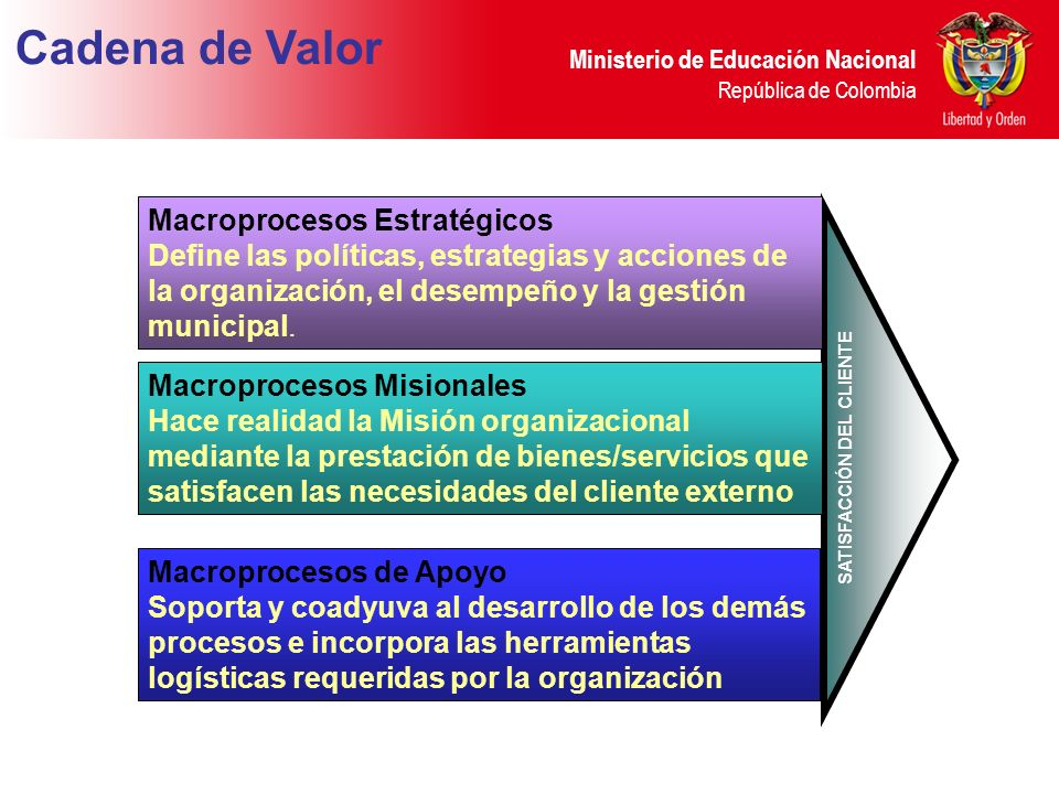 Ministerio de Educación Nacional República de Colombia Macroprocesos Estratégicos Define las políticas, estrategias y acciones de la organización, el