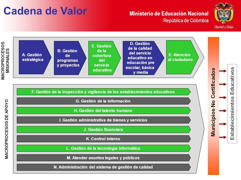 Ministerio de Educación Nacional República de Colombia F. Gestión de la inspección y vigilancia de los establecimientos educativos G. Gestión de la in