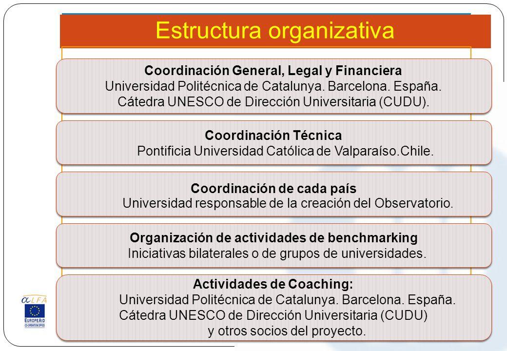 Estructura organizativa Coordinación General, Legal y Financiera Universidad Politécnica de Catalunya. Barcelona. España. Cátedra UNESCO de Dirección