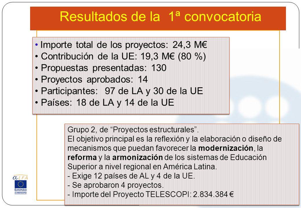 Resultados de la 1ª convocatoria Importe total de los proyectos: 24,3 M Contribución de la UE: 19,3 M (80 %) Propuestas presentadas: 130 Proyectos apr