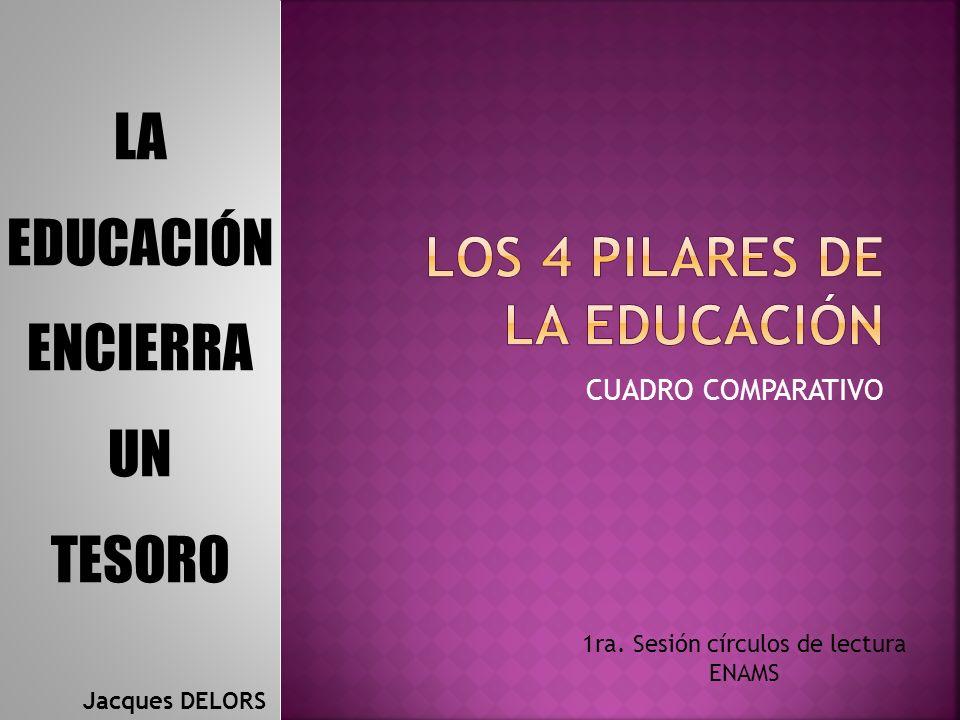 CUADRO COMPARATIVO LA EDUCACIÓN ENCIERRA UN TESORO Jacques DELORS 1ra. Sesión círculos de lectura ENAMS