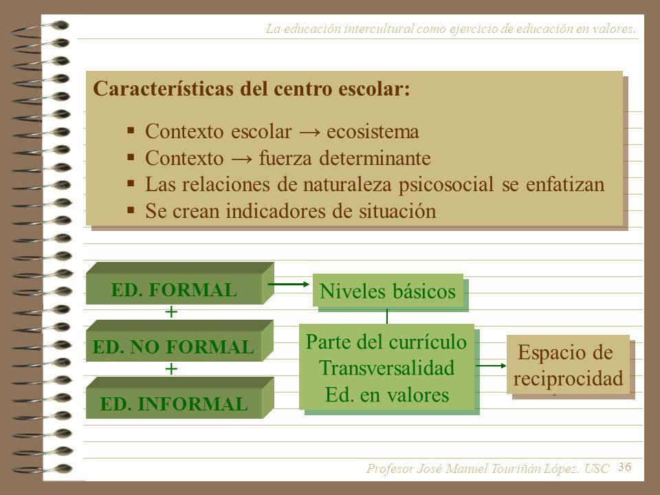 36 La educación intercultural como ejercicio de educación en valores. Características del centro escolar: Contexto escolar ecosistema Contexto fuerza