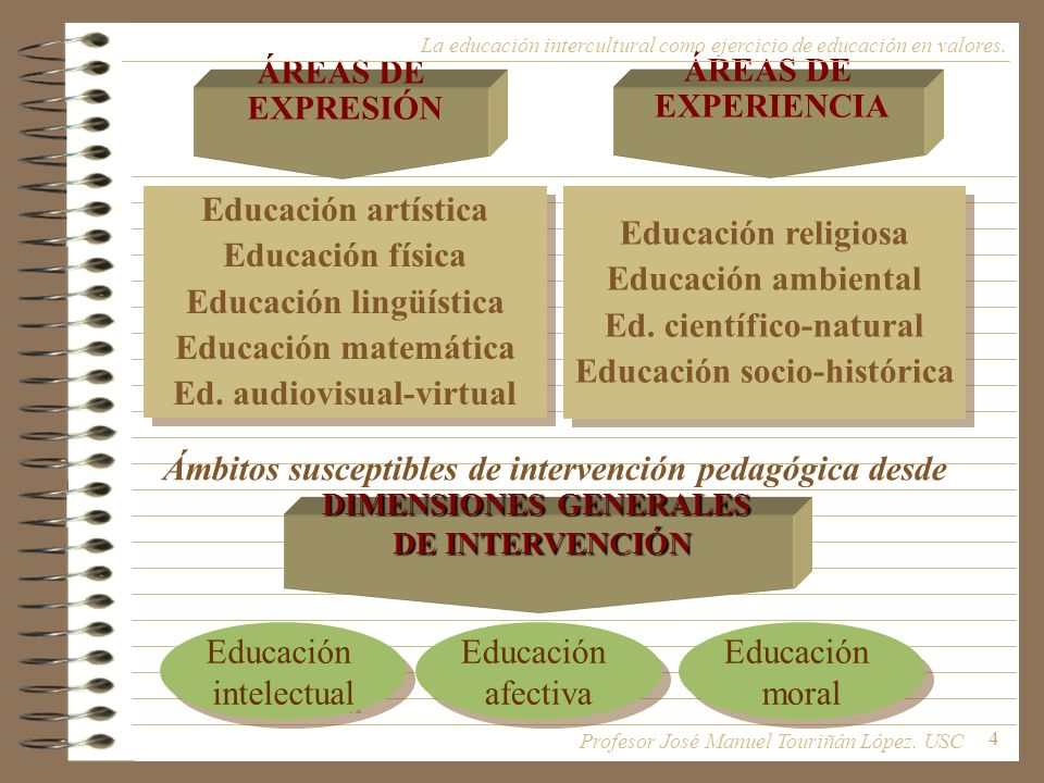 5 DIMENSIONES GENERALES DE INTERVENCIÓN Educación intelectual Educación intelectual Educación afectiva Educación afectiva Educación moral Educación moral Desde una determinada perspectiva de orientación o finalidad cualificadora: HUMANISTA INTELECTUALISTA RACIONALISTA LOCALISTA COMUNITARISTA RELATIVISTA GLOBALISTA INTERCULTURALISTA LAICISTA ETC.