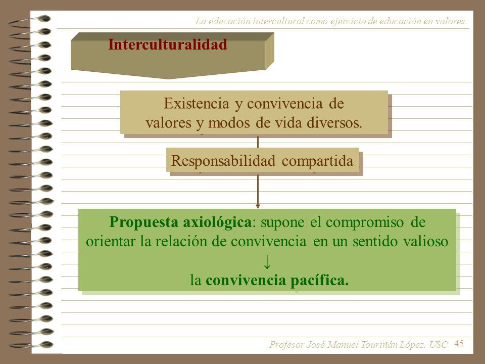 45 La educación intercultural como ejercicio de educación en valores. Interculturalidad Existencia y convivencia de valores y modos de vida diversos.