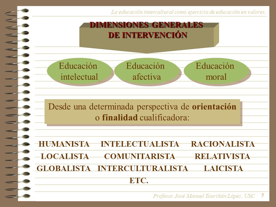 5 DIMENSIONES GENERALES DE INTERVENCIÓN Educación intelectual Educación intelectual Educación afectiva Educación afectiva Educación moral Educación mo
