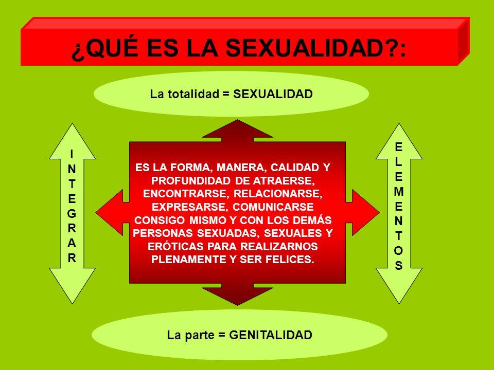 ¿QUÉ ES LA SEXUALIDAD?: ES LA FORMA, MANERA, CALIDAD Y PROFUNDIDAD DE ATRAERSE, ENCONTRARSE, RELACIONARSE, EXPRESARSE, COMUNICARSE CONSIGO MISMO Y CON LOS DEMÁS PERSONAS SEXUADAS, SEXUALES Y ERÓTICAS PARA REALIZARNOS PLENAMENTE Y SER FELICES.