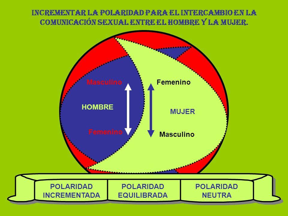 HOMBRE MUJER Femenino Masculino INCREMENTAR LA POLARIDAD PARA EL INTERCAMBIO EN LA COMUNICACIÓN SEXUAL ENTRE EL HOMBRE Y LA MUJER.