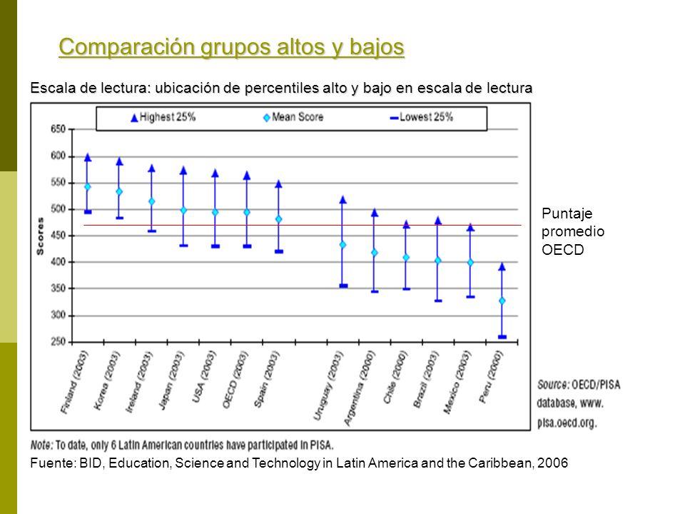 Comparación grupos altos y bajos Escala de lectura: ubicación de percentiles alto y bajo en escala de lectura Puntaje promedio OECD Fuente: BID, Educa