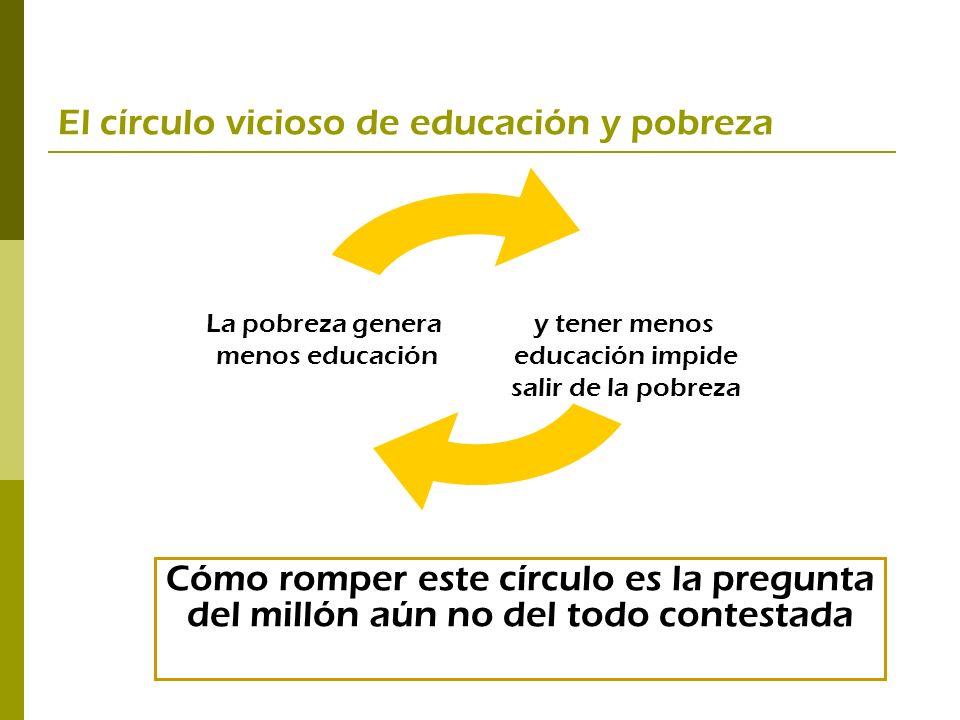 El círculo vicioso de educación y pobreza Cómo romper este círculo es la pregunta del millón aún no del todo contestada y tener menos educación impide