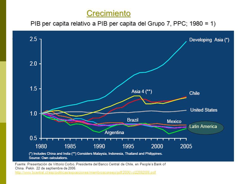 Crecimiento PIB per capita relativo a PIB per capita del Grupo 7, PPC; 1980 = 1) Fuente: Presentación de Vittorio Corbo, Presidente del Banco Central
