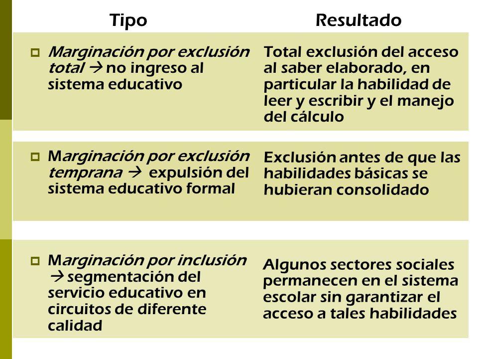 Marginación por exclusión total no ingreso al sistema educativo Marginación por exclusión temprana expulsión del sistema educativo formal Marginación