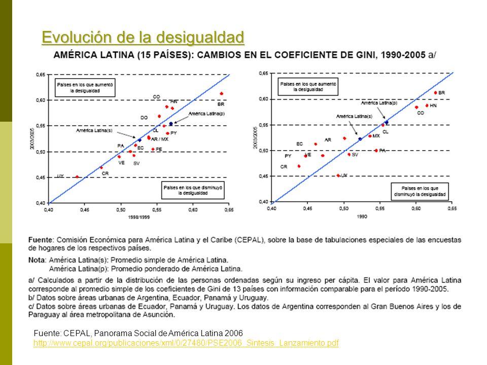 Evolución de la desigualdad Fuente: CEPAL, Panorama Social de América Latina 2006 http://www.cepal.org/publicaciones/xml/0/27480/PSE2006_Sintesis_Lanz