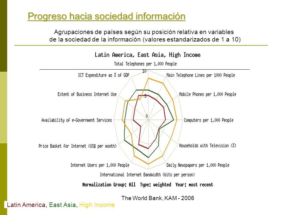 Progreso hacia sociedad información Latin America, East Asia, High Income The World Bank, KAM - 2006 Agrupaciones de países según su posición relativa