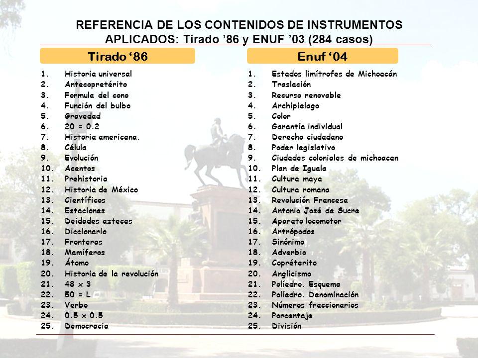 REFERENCIA DE LOS CONTENIDOS DE INSTRUMENTOS APLICADOS: Tirado 86 y ENUF 03 (284 casos) 1.Historia universal 2.Antecopretérito 3.Formula del cono 4.Fu