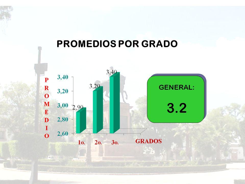 PROMEDIOS POR GRADO GENERAL: 3.2