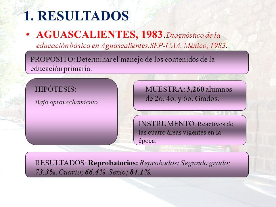 1. RESULTADOS AGUASCALIENTES, 1983. Diagnóstico de la educación básica en Aguascalientes.SEP-UAA. México, 1983. MUESTRA: 3,260 alumnos de 2o, 4o. y 6o