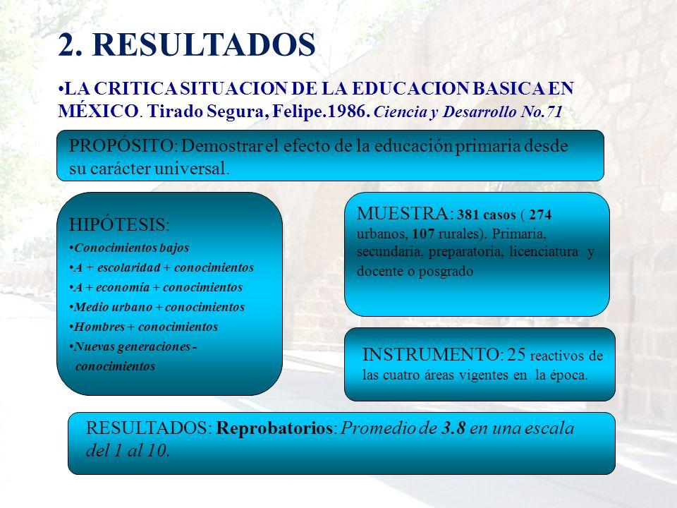 2. RESULTADOS LA CRITICA SITUACION DE LA EDUCACION BASICA EN MÉXICO. Tirado Segura, Felipe.1986. Ciencia y Desarrollo No.71 MUESTRA: 381 casos ( 274 u