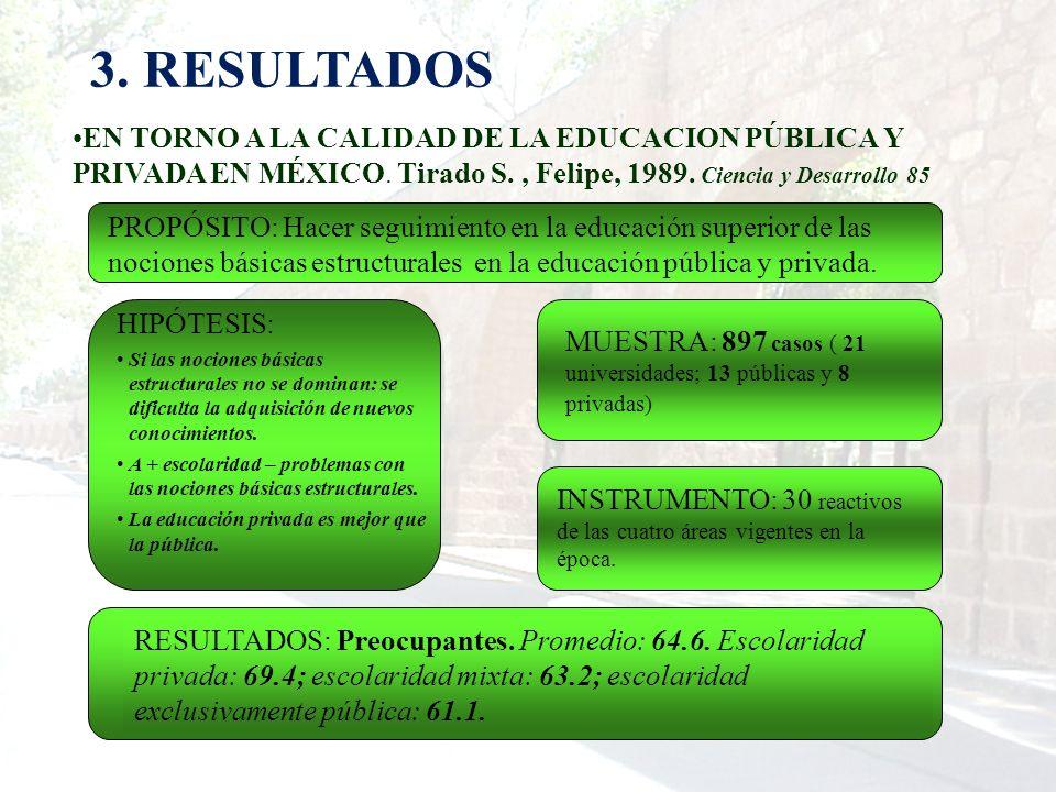 3. RESULTADOS EN TORNO A LA CALIDAD DE LA EDUCACION PÚBLICA Y PRIVADA EN MÉXICO. Tirado S., Felipe, 1989. Ciencia y Desarrollo 85 MUESTRA: 897 casos (