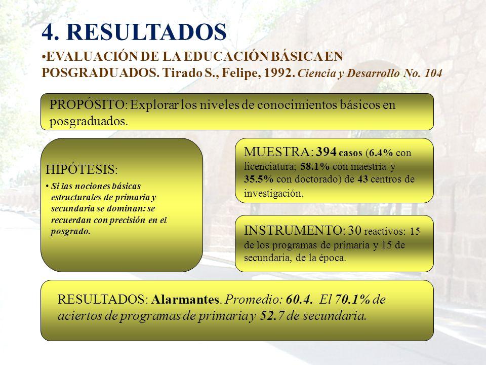 4. RESULTADOS EVALUACIÓN DE LA EDUCACIÓN BÁSICA EN POSGRADUADOS. Tirado S., Felipe, 1992. Ciencia y Desarrollo No. 104 MUESTRA: 394 casos (6.4% con li
