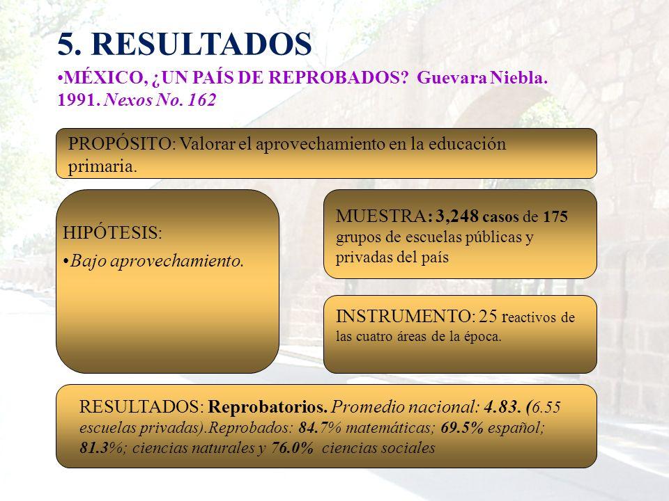 5. RESULTADOS MÉXICO, ¿UN PAÍS DE REPROBADOS? Guevara Niebla. 1991. Nexos No. 162 MUESTRA: 3,248 casos de 175 grupos de escuelas públicas y privadas d