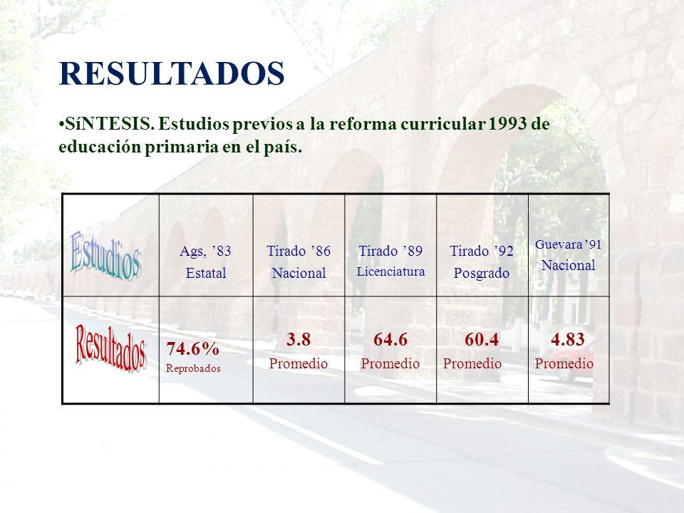 RESULTADOS SíNTESIS. Estudios previos a la reforma curricular 1993 de educación primaria en el país. Ags, 83 Estatal Tirado 86 Nacional Tirado 89 Lice
