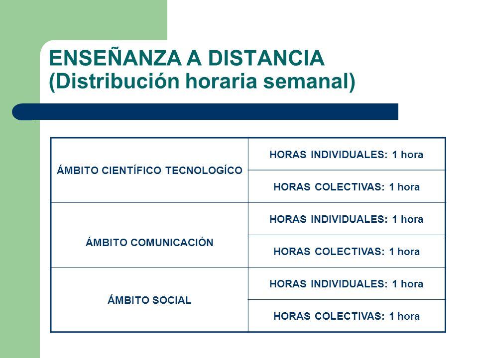 ENSEÑANZA A DISTANCIA (Distribución horaria semanal) ÁMBITO CIENTÍFICO TECNOLOGÍCO HORAS INDIVIDUALES: 1 hora HORAS COLECTIVAS: 1 hora ÁMBITO COMUNICACIÓN HORAS INDIVIDUALES: 1 hora HORAS COLECTIVAS: 1 hora ÁMBITO SOCIAL HORAS INDIVIDUALES: 1 hora HORAS COLECTIVAS: 1 hora