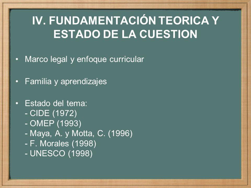 IV. FUNDAMENTACIÓN TEORICA Y ESTADO DE LA CUESTION Marco legal y enfoque curricular Familia y aprendizajes Estado del tema: - CIDE (1972) - OMEP (1993