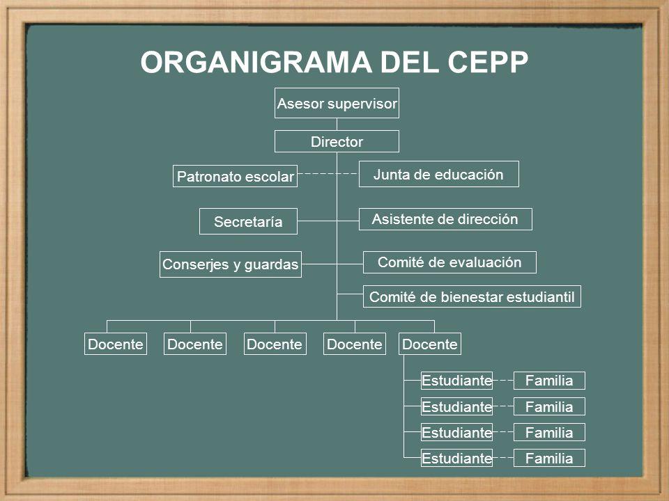 ORGANIGRAMA DEL CEPP Asesor supervisor Director Patronato escolar Secretaría Asistente de dirección Comité de evaluación Docente Estudiante Familia Do