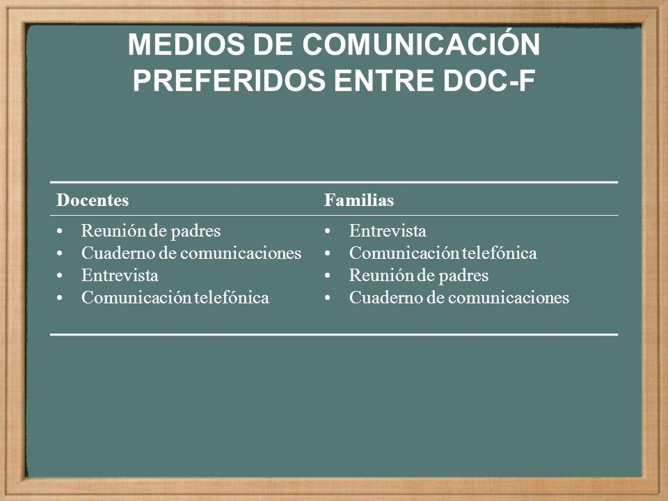 MEDIOS DE COMUNICACIÓN PREFERIDOS ENTRE DOC-F DocentesFamilias Reunión de padres Cuaderno de comunicaciones Entrevista Comunicación telefónica Entrevi