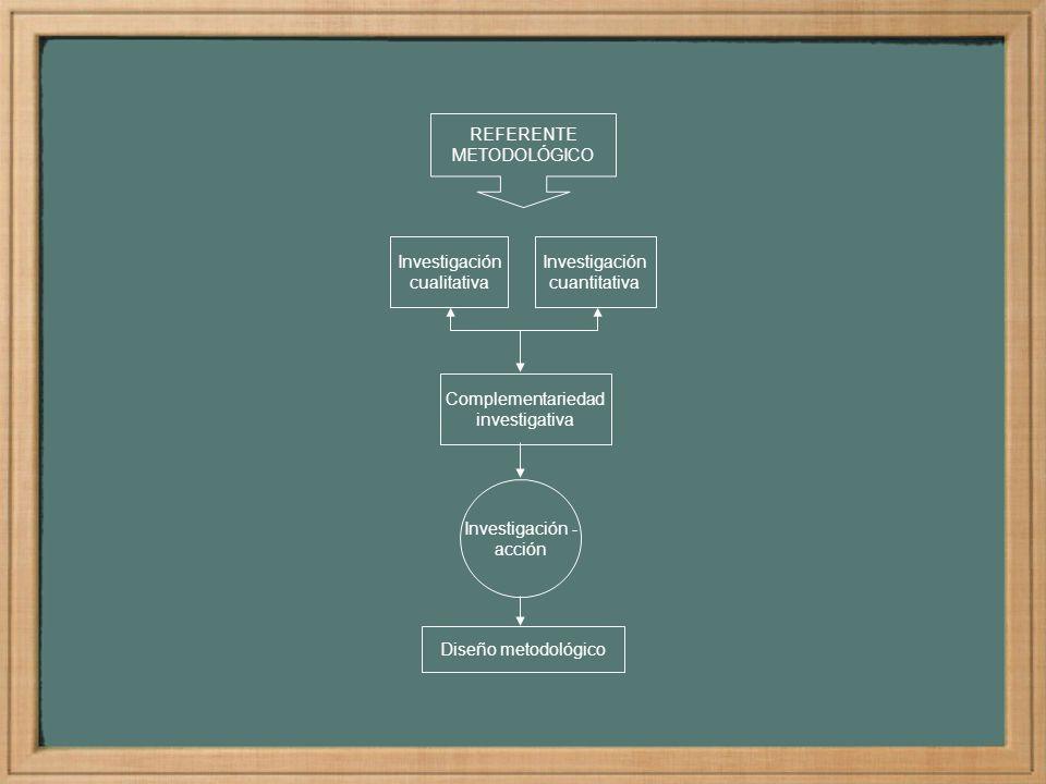 Investigación cualitativa Investigación cuantitativa Investigación - acción REFERENTE METODOLÓGICO Complementariedad investigativa Diseño metodológico