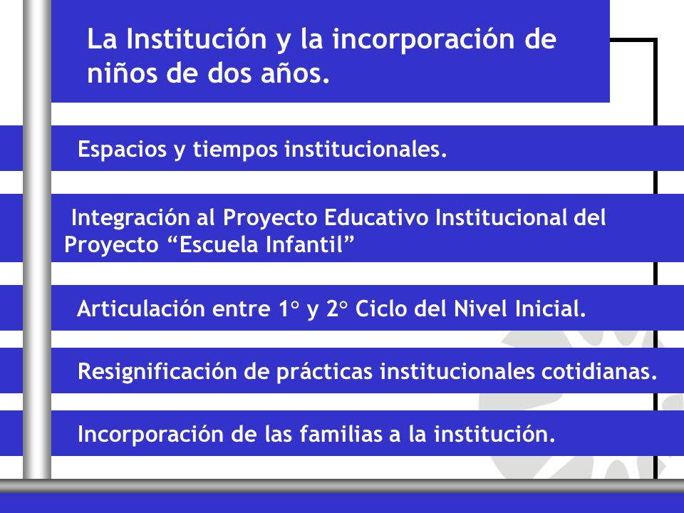 La Institución y la incorporación de niños de dos años. Espacios y tiempos institucionales. Integración al Proyecto Educativo Institucional del Proyec