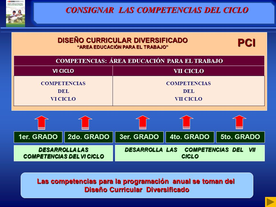 DESARROLLA LAS COMPETENCIAS DEL VI CICLO DESARROLLA LAS COMPETENCIAS DEL VII CICLO Las competencias para la programación anual se toman del Diseño Curricular Diversificado 1er.