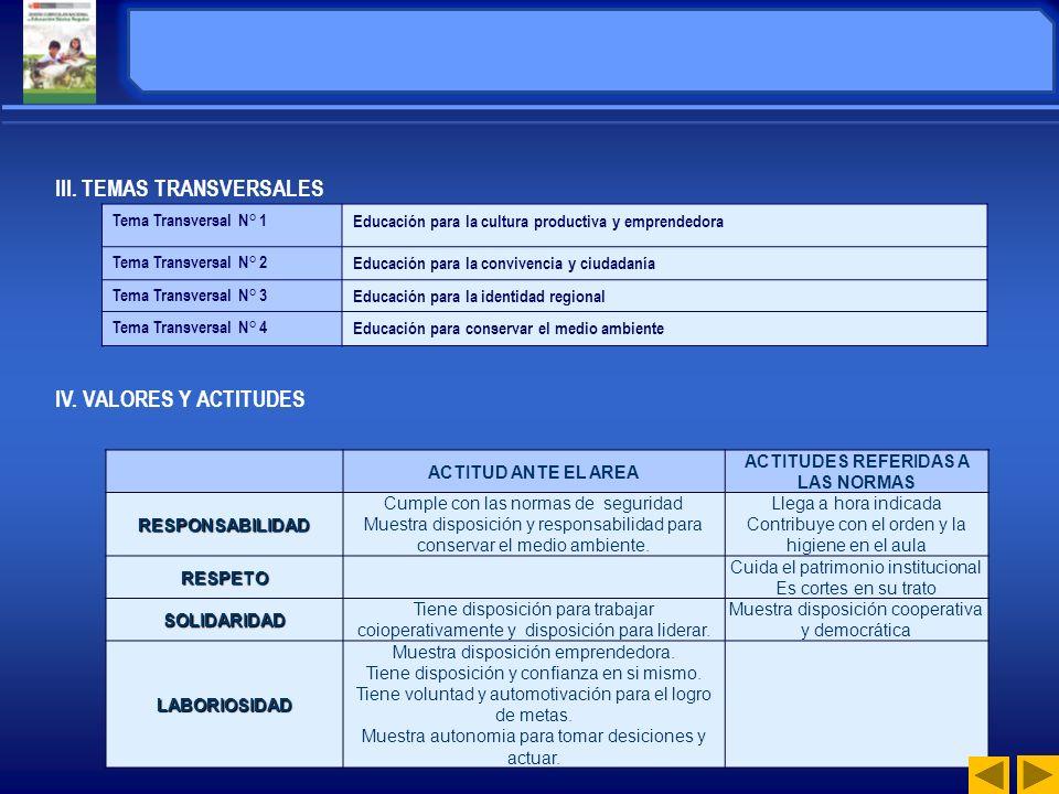 II. COMPETENCIAS 1. Institución Educativa : Antonio Raymondi – Llamellín 2. Área : Educación para el Trabajo. 3. Grado: 1ro. 4. Horas Semanales: 4 Hor