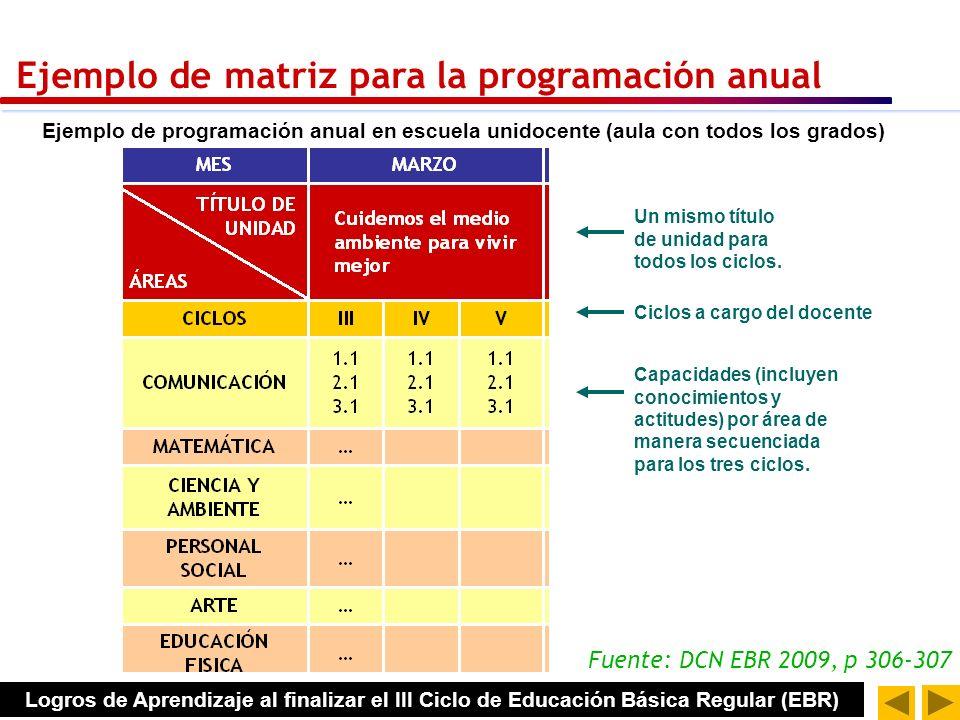 Ejemplo de programación anual en escuela unidocente (aula con todos los grados) Un mismo título de unidad para todos los ciclos.