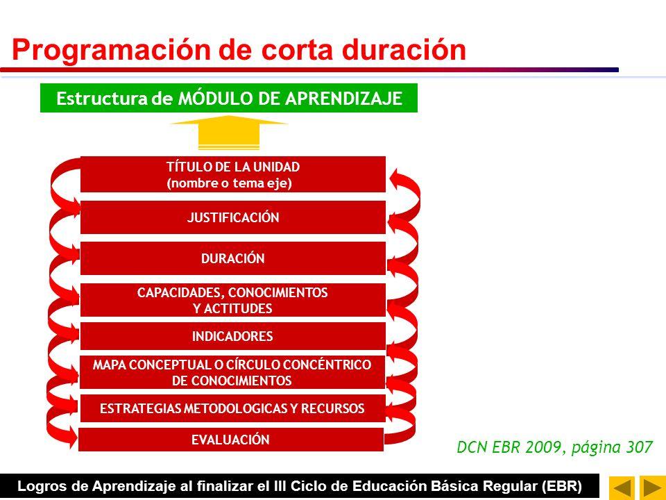 DCN EBR 2009, página 307 Estructura de MÓDULO DE APRENDIZAJE TÍTULO DE LA UNIDAD (nombre o tema eje) JUSTIFICACIÓN DURACIÓN ESTRATEGIAS METODOLOGICAS Y RECURSOS INDICADORES CAPACIDADES, CONOCIMIENTOS Y ACTITUDES EVALUACIÓN MAPA CONCEPTUAL O CÍRCULO CONCÉNTRICO DE CONOCIMIENTOS Programación de corta duración Logros de Aprendizaje al finalizar el III Ciclo de Educación Básica Regular (EBR)