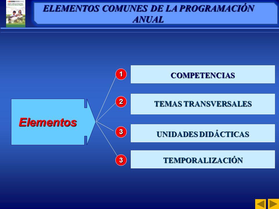 COMPETENCIAS TEMAS TRANSVERSALES UNIDADES DIDÁCTICAS Elementos 1 2 3 ELEMENTOS COMUNES DE LA PROGRAMACIÓN ANUAL TEMPORALIZACIÓN 3