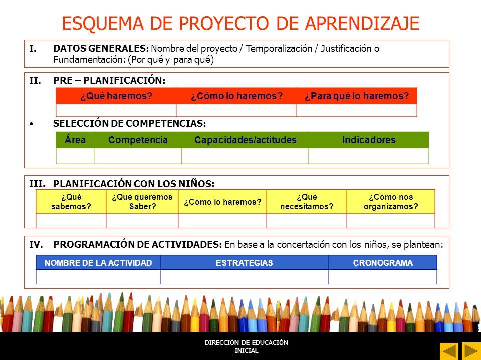 DIRECCIÓN DE EDUCACIÓN INICIAL ESQUEMA DE PROYECTO DE APRENDIZAJE I.DATOS GENERALES: Nombre del proyecto / Temporalización / Justificación o Fundamentación: (Por qué y para qué) II.PRE – PLANIFICACIÓN: SELECCIÓN DE COMPETENCIAS: ¿Qué haremos?¿Cómo lo haremos?¿Para qué lo haremos.