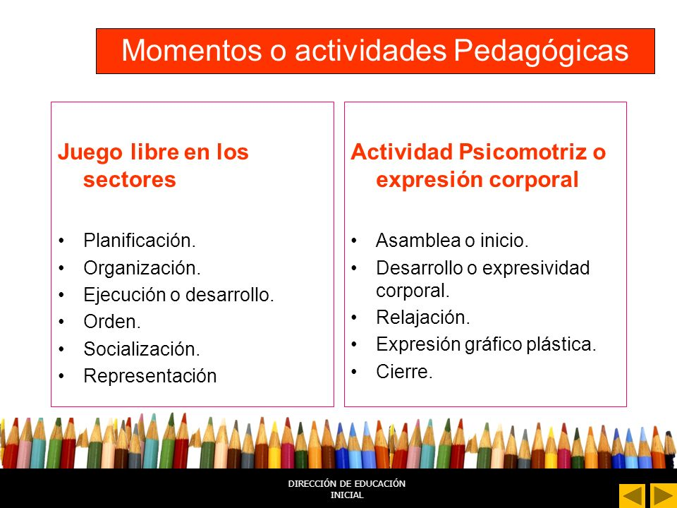 DIRECCIÓN DE EDUCACIÓN INICIAL Momentos o Actividades Pedagógicas Actividad Gráfico Plástica Asamblea o inicio. Exploración del material. Desarrollo d