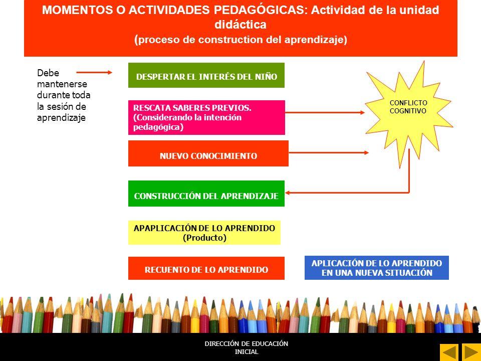 DIRECCIÓN DE EDUCACIÓN INICIAL Momentos o actividades Pedagógicas Juego libre en los sectores Planificación.