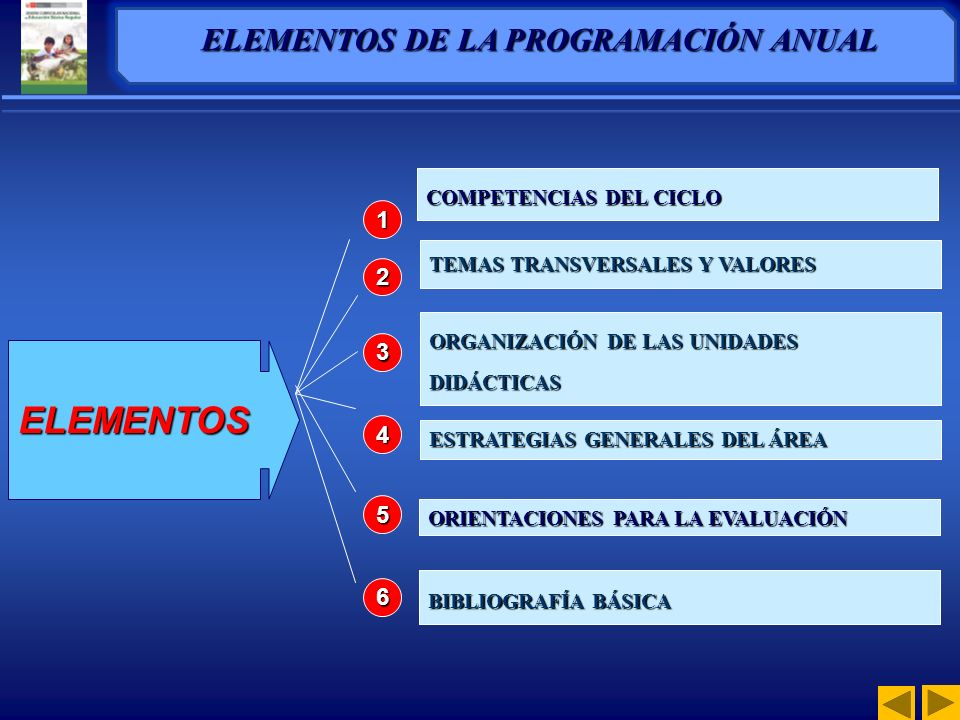 PROGRAMACIÓN CURRICULAR EN EDUCACIÓN SECUNDARIA PROGRAMACIÓN CURRICULAR EN EDUCACIÓN SECUNDARIA
