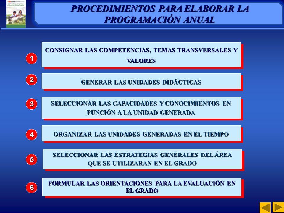 CONSIGNAR LAS COMPETENCIAS, TEMAS TRANSVERSALES Y VALORES GENERAR LAS UNIDADES DIDÁCTICAS SELECCIONAR LAS ESTRATEGIAS GENERALES DEL ÁREA QUE SE UTILIZARAN EN EL GRADO FORMULAR LAS ORIENTACIONES PARA LA EVALUACIÓN EN EL GRADO SELECCIONAR LAS CAPACIDADES Y CONOCIMIENTOS EN FUNCIÓN A LA UNIDAD GENERADA ORGANIZAR LAS UNIDADES GENERADAS EN EL TIEMPO CONSIGNAR LAS COMPETENCIAS, TEMAS TRANSVERSALES Y VALORES GENERAR LAS UNIDADES DIDÁCTICAS SELECCIONAR LAS ESTRATEGIAS GENERALES DEL ÁREA QUE SE UTILIZARAN EN EL GRADO FORMULAR LAS ORIENTACIONES PARA LA EVALUACIÓN EN EL GRADO 1 2 3 4 5 6 PROCEDIMIENTOS PARA ELABORAR LA PROGRAMACIÓN ANUAL SELECCIONAR LAS CAPACIDADES Y CONOCIMIENTOS EN FUNCIÓN A LA UNIDAD GENERADA ORGANIZAR LAS UNIDADES GENERADAS EN EL TIEMPO