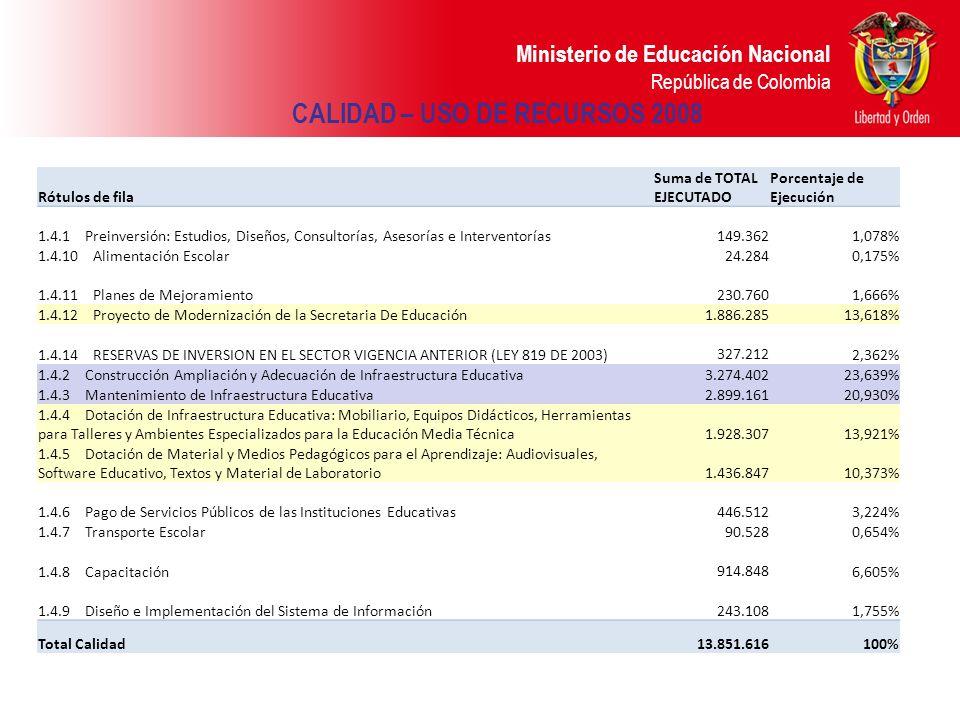 Ministerio de Educación Nacional República de Colombia CALIDAD – USO DE RECURSOS 2008 Rótulos de fila Suma de TOTAL EJECUTADO Porcentaje de Ejecución
