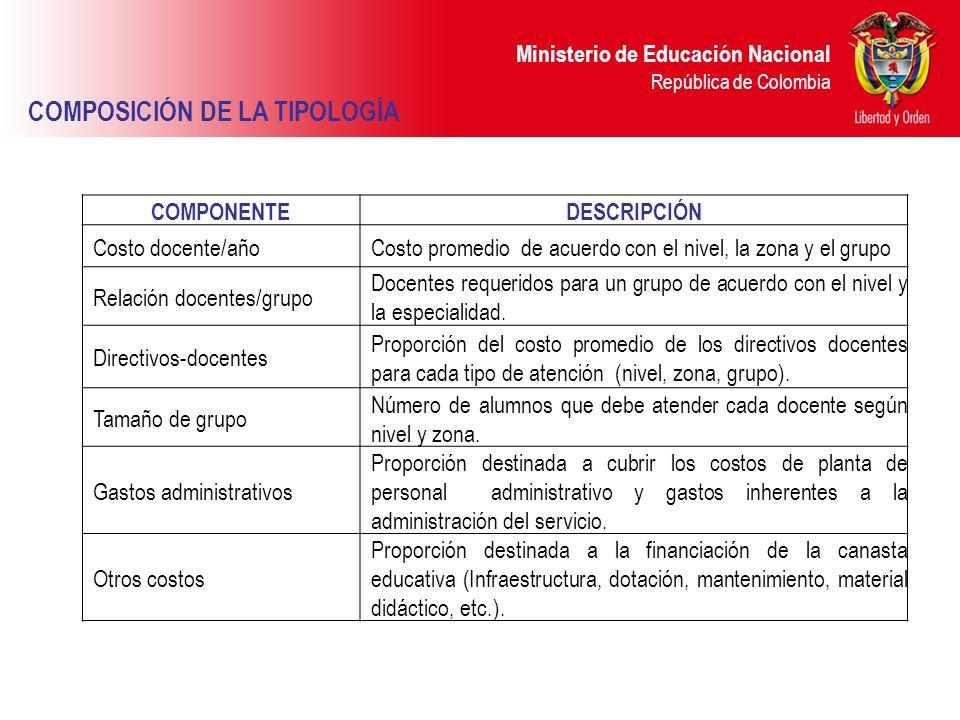 Ministerio de Educación Nacional República de Colombia COMPONENTEDESCRIPCIÓN Costo docente/añoCosto promedio de acuerdo con el nivel, la zona y el gru