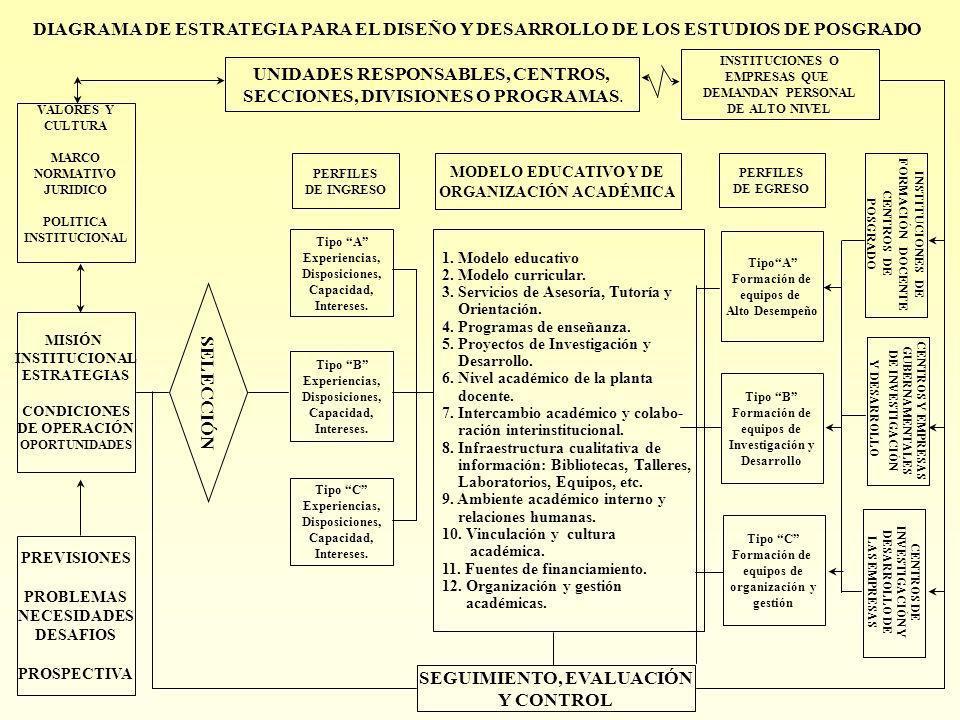 PROSPECTIVA DEL SISTEMA EDUCATIVO NACIONAL PROGRAMAS DE POSGRADO