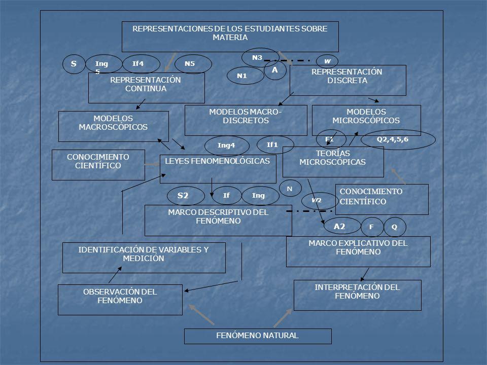 W A N5 W2W2 A2 QF If Ing Ing 5 If4 S2 S N3 N1 Ing4 If1 F1 Q2,4,5,6 N CONOCIMIENTO CIENTÍFICO IDENTIFICACIÓN DE VARIABLES Y MEDICIÓN REPRESENTACIONES D