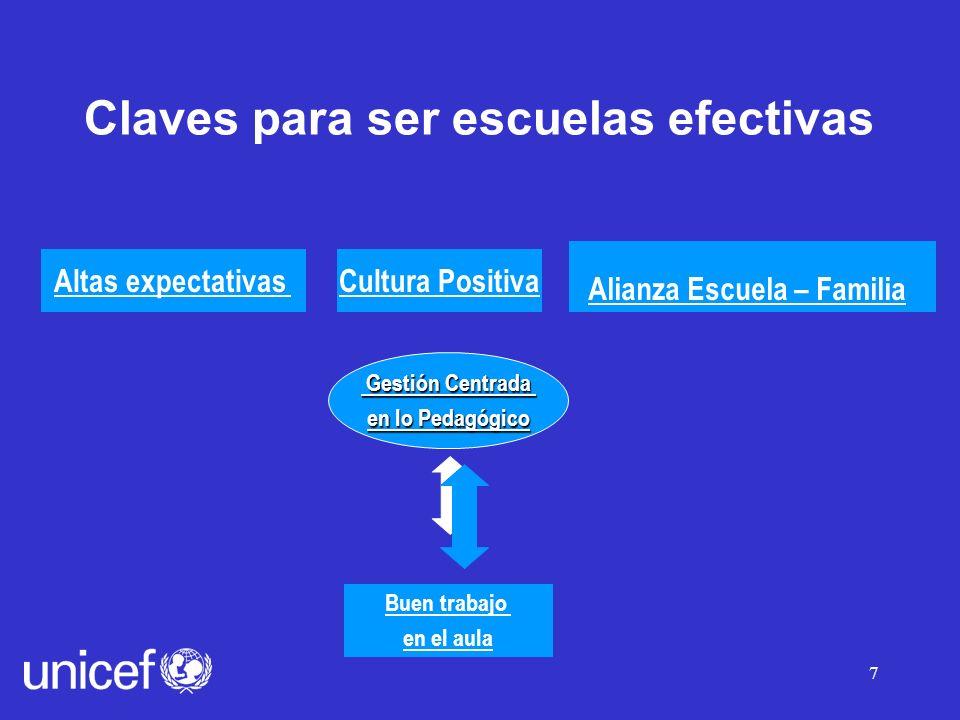 7 Gestión Centrada Gestión Centrada en lo Pedagógico en lo Pedagógico Claves para ser escuelas efectivas Altas expectativas Buen trabajo en el aula Cultura Positiva Alianza Escuela – Familia